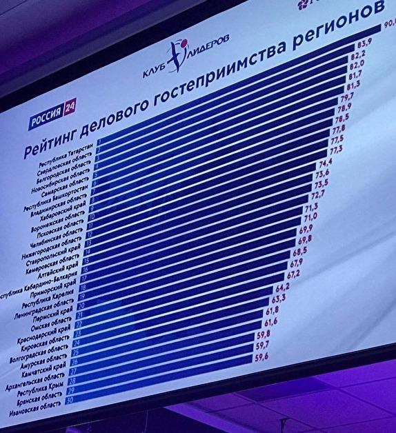 Псковская область вдесятке наилучших рейтинга делового гостеприимства