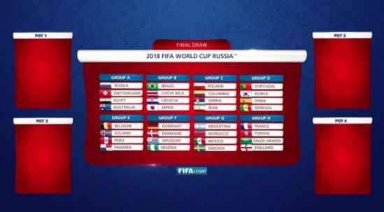 FIFA смоделировала жеребьевку чемпионата мира